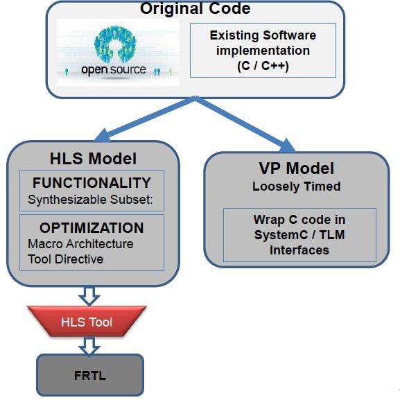 VP Model