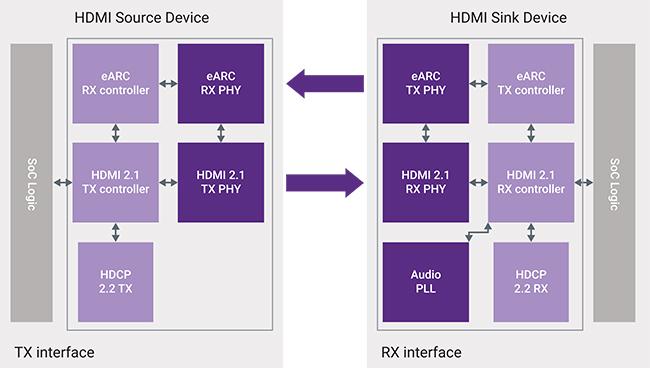 hdmi 2.1 tx rx block diagram