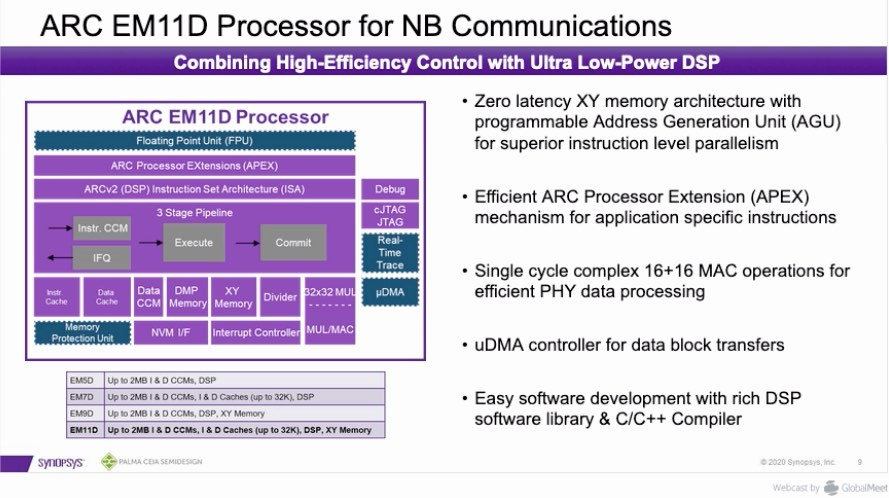 5G NB IoT Processor from Synopsys