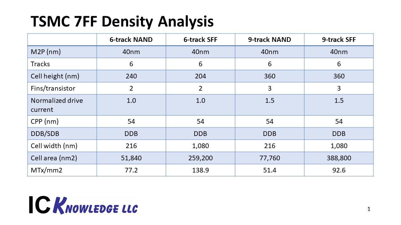 Design Density Slide