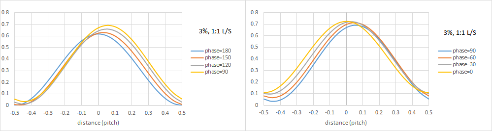 EUV Phase Shifts