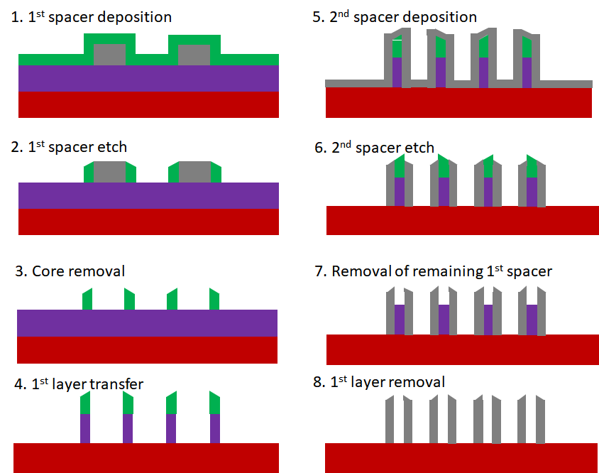 Feature Selective Etching in SAQP for Sub 20 nm Patterning