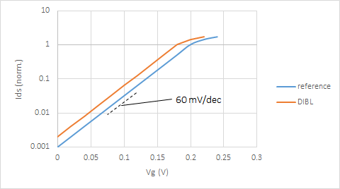 MOSFET Gate Length Scaling Limit at Reduced Threshold Voltages