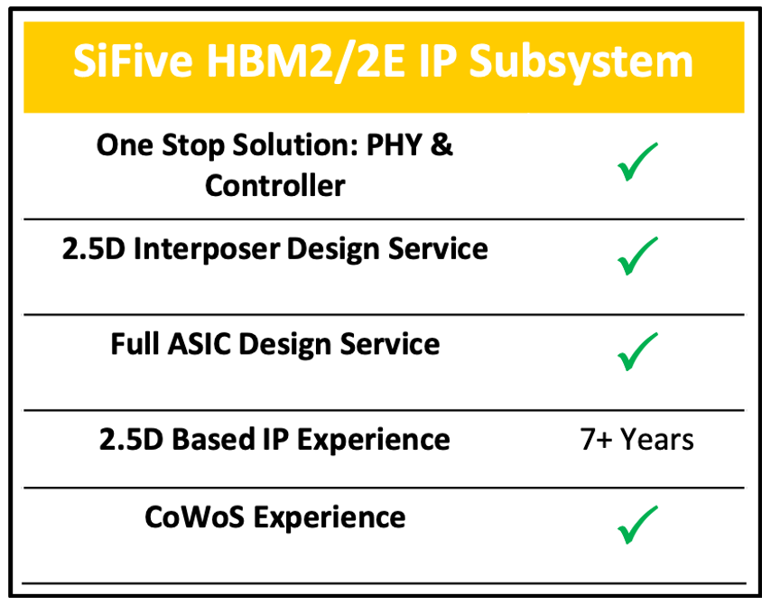 SiFive HBM2/2E IP Subsystem