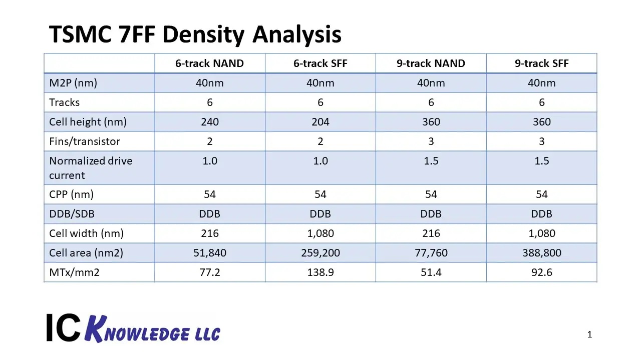 TSMC N7 Density Analysis SemiWiki