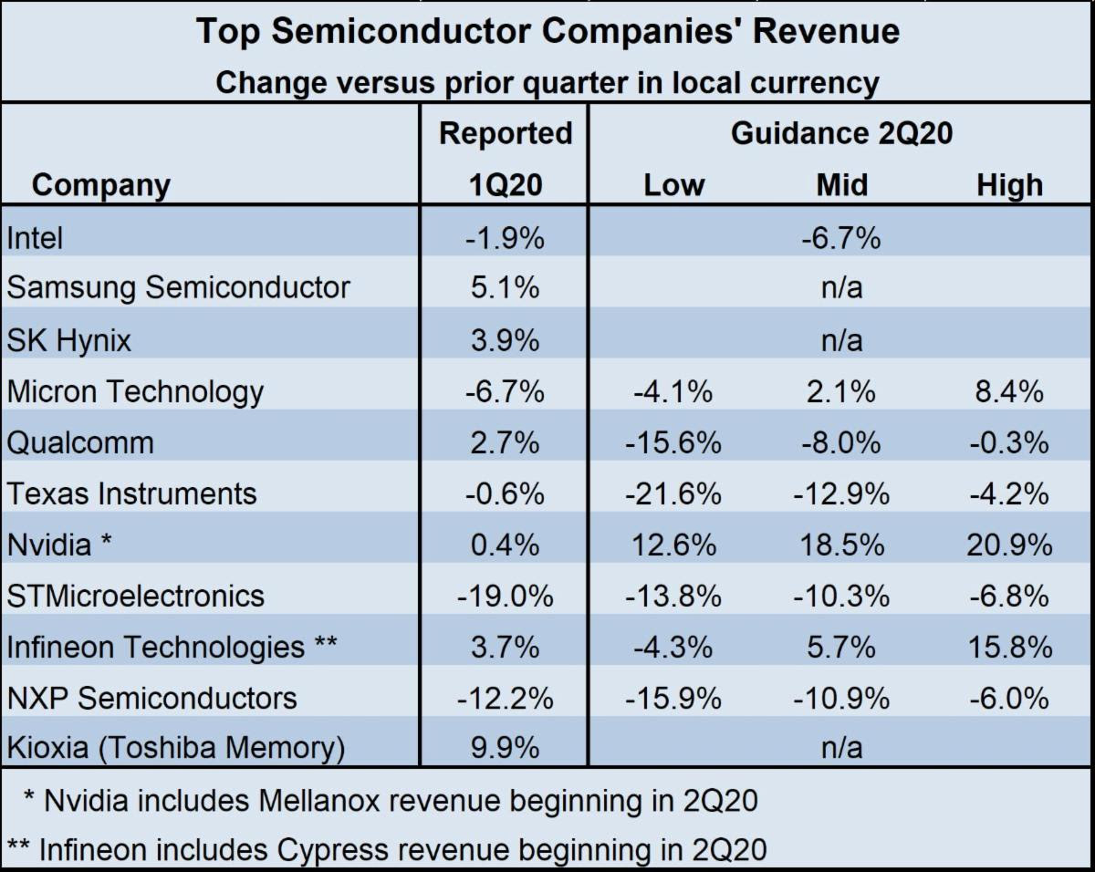 Top Semiconductor Company Revenue 2020