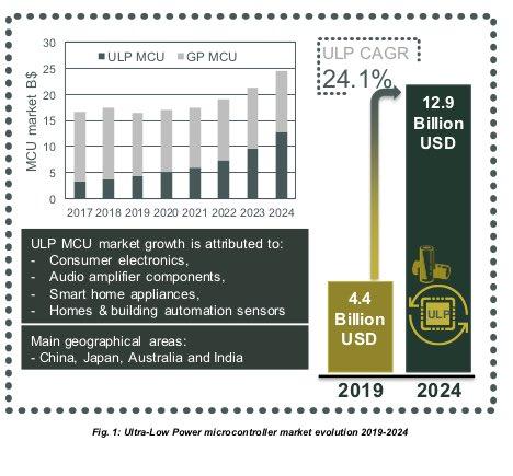 ULP SoC Demand