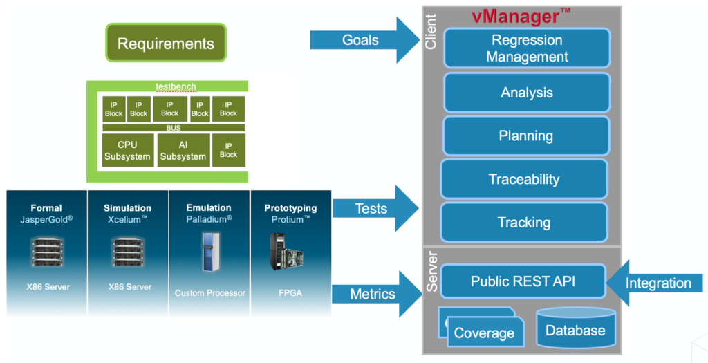 Cadence vManager Overview