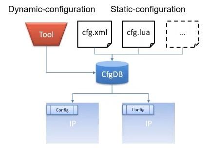 Configuration SystemC