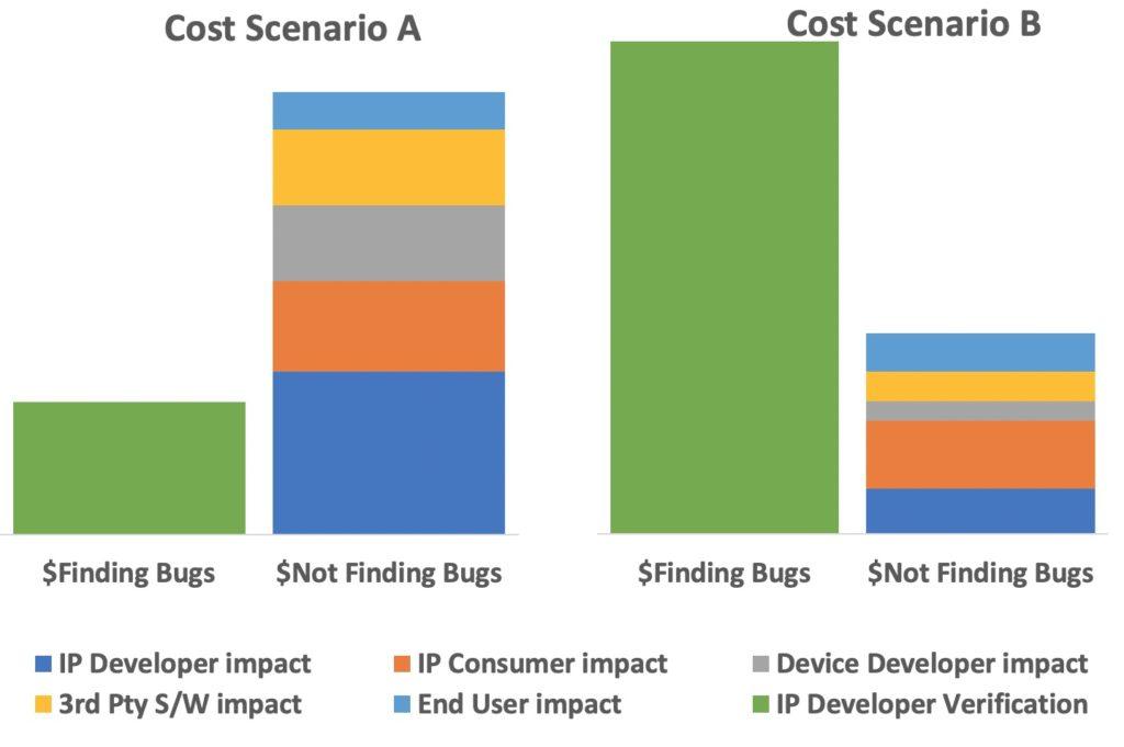 Cost Scenario charts