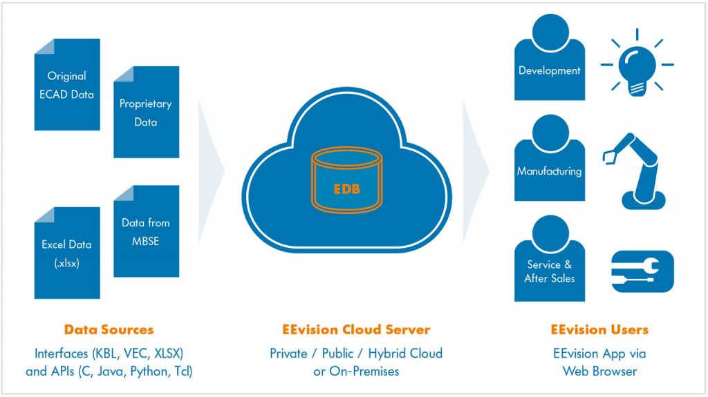 EEVision data input and cloud 1024x575