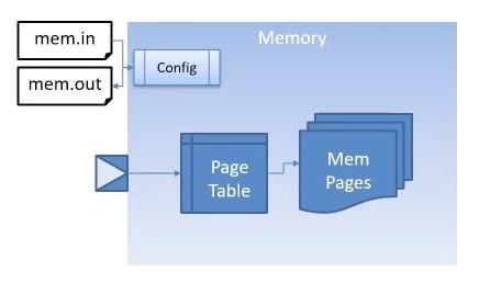 Generic Memory, SystemC model