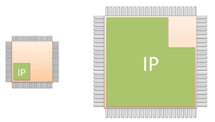 IP SoC min