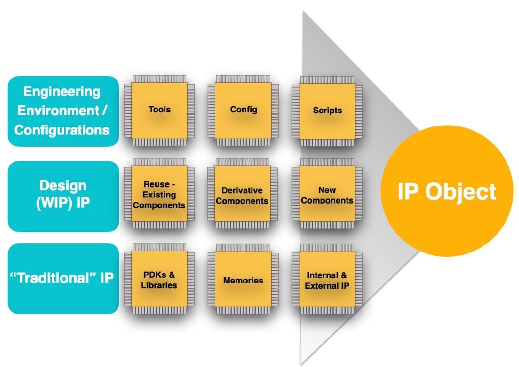 IP objects min