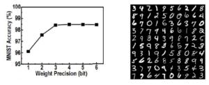 MNIST quantization