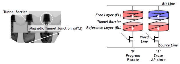 MTJ cross section