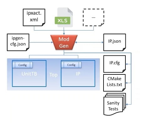 Model Generator SystemC library
