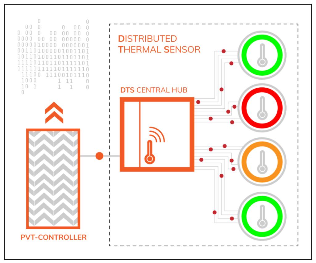 Moortec Distributed Thermal Sensor DTS