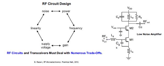 RF design tradeoffs