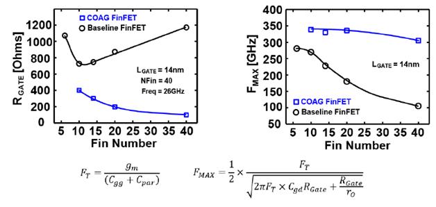 R fmax comparison results