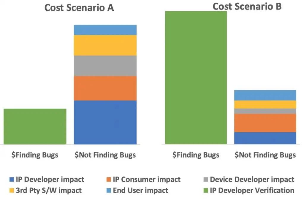 Silicon Bug Cost Scenario