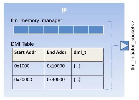 Smart TLM Socket SystemC