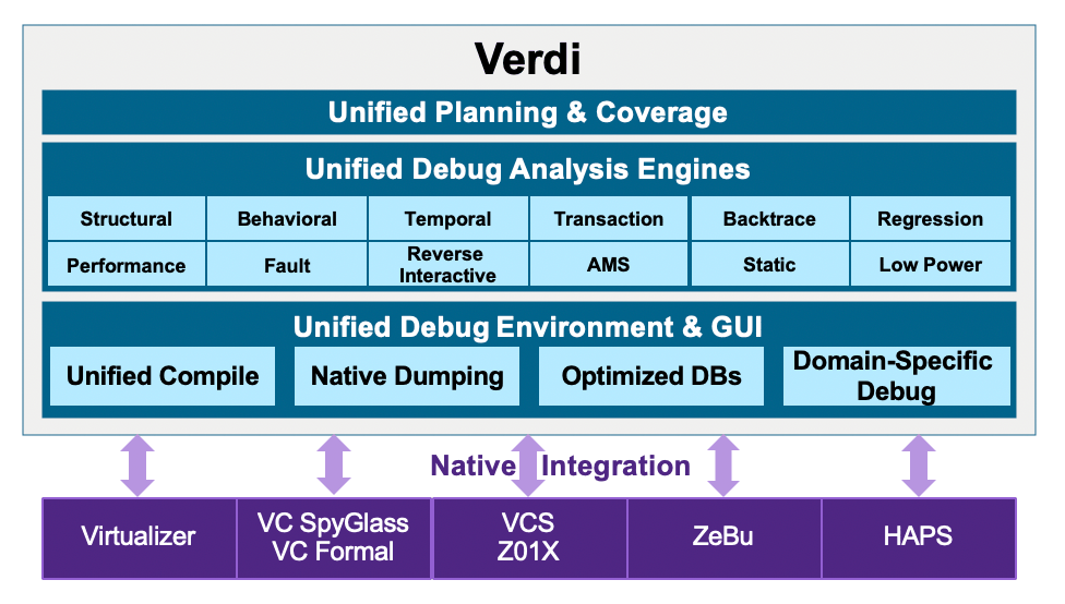 Verdi Unified Debug