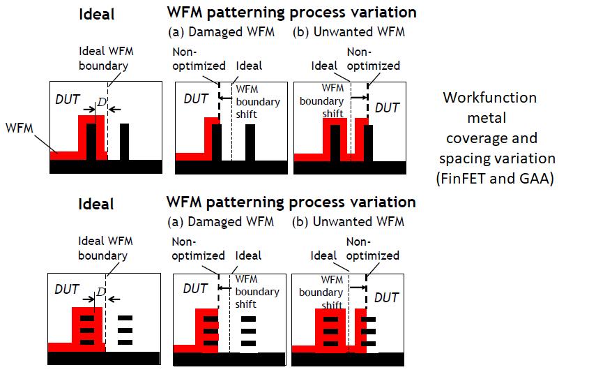 WFM variation