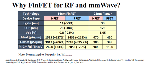 finfet planar comparison table