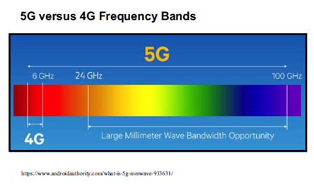 frequency 5G