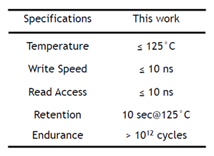 requirements table