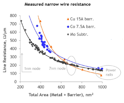 scaled metal resistance