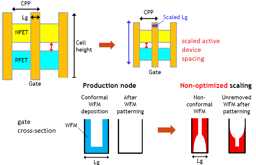 scaling WFM