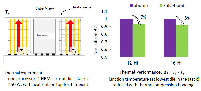 thermal modeling