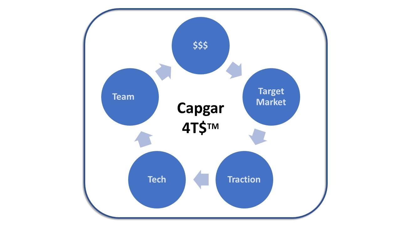 CAPGAR