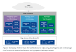 Architectures for Edge computing