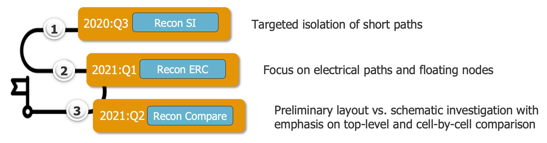 Calibre nmLVS Recon release plan