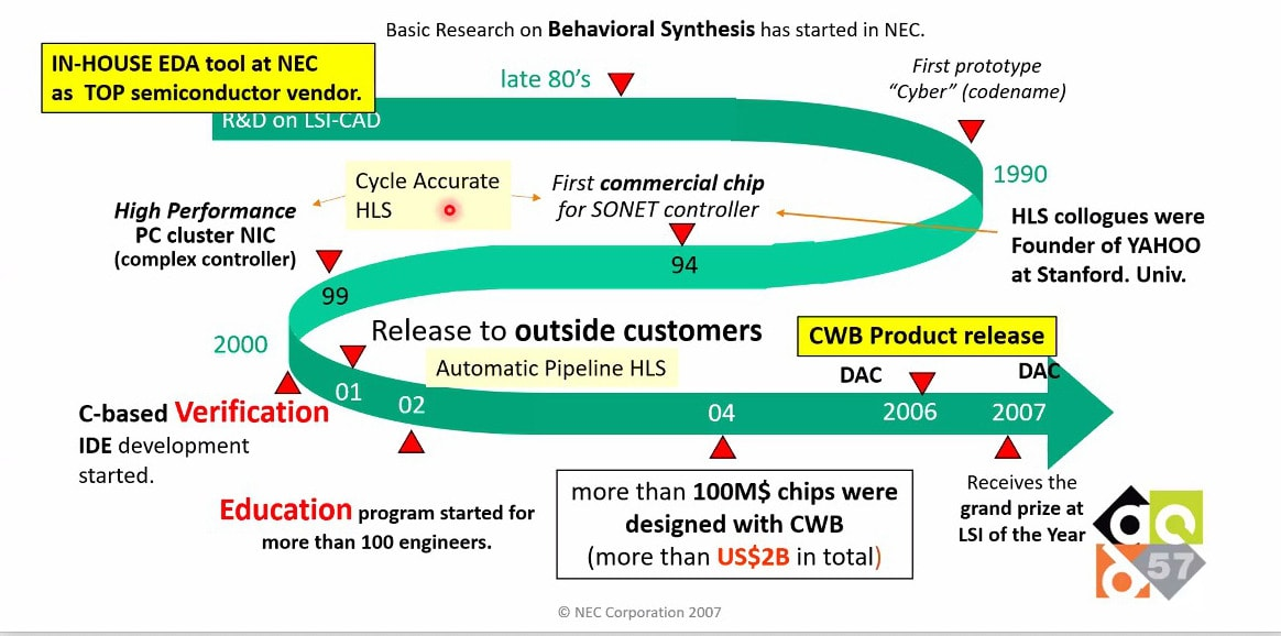 CyberWorkBench, High Level Synthesis
