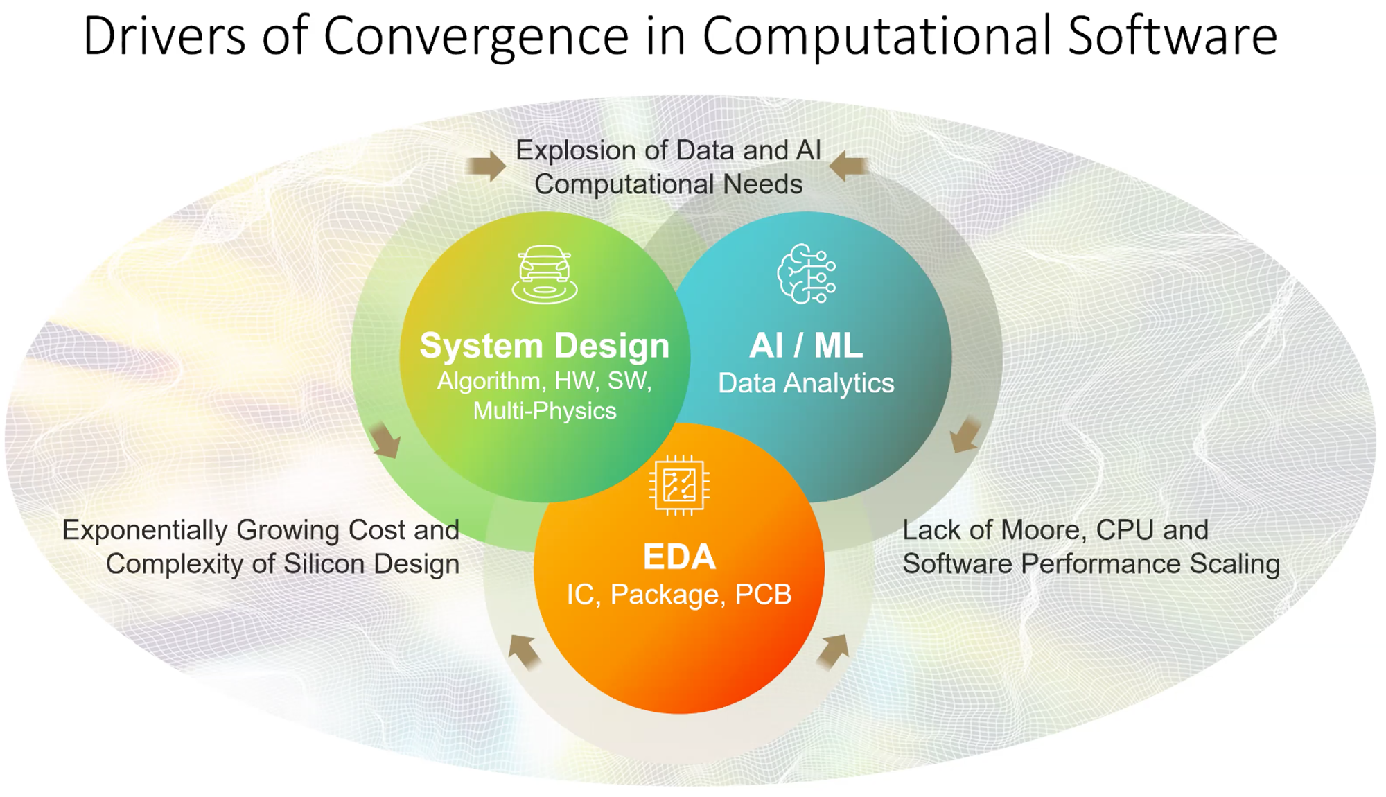 Drivers of Convergence in Computational Software