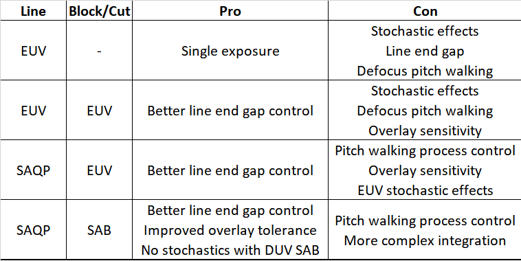 EUV SAQP Pros and Cons 2020
