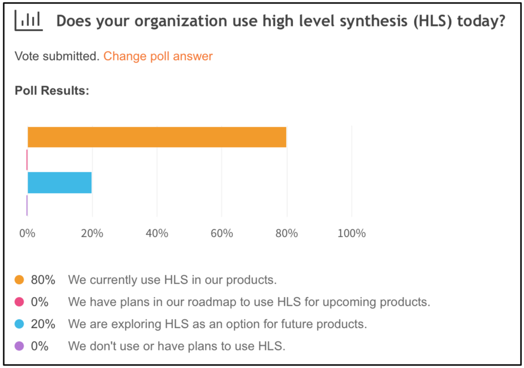 HLS Poll Results