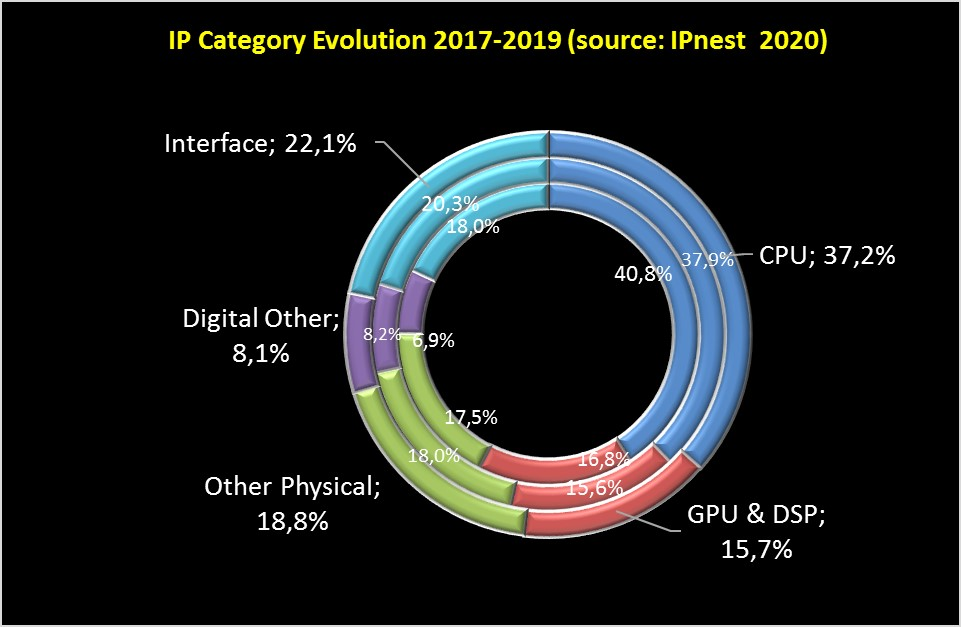 IP Market share 2017 2019 by category 1