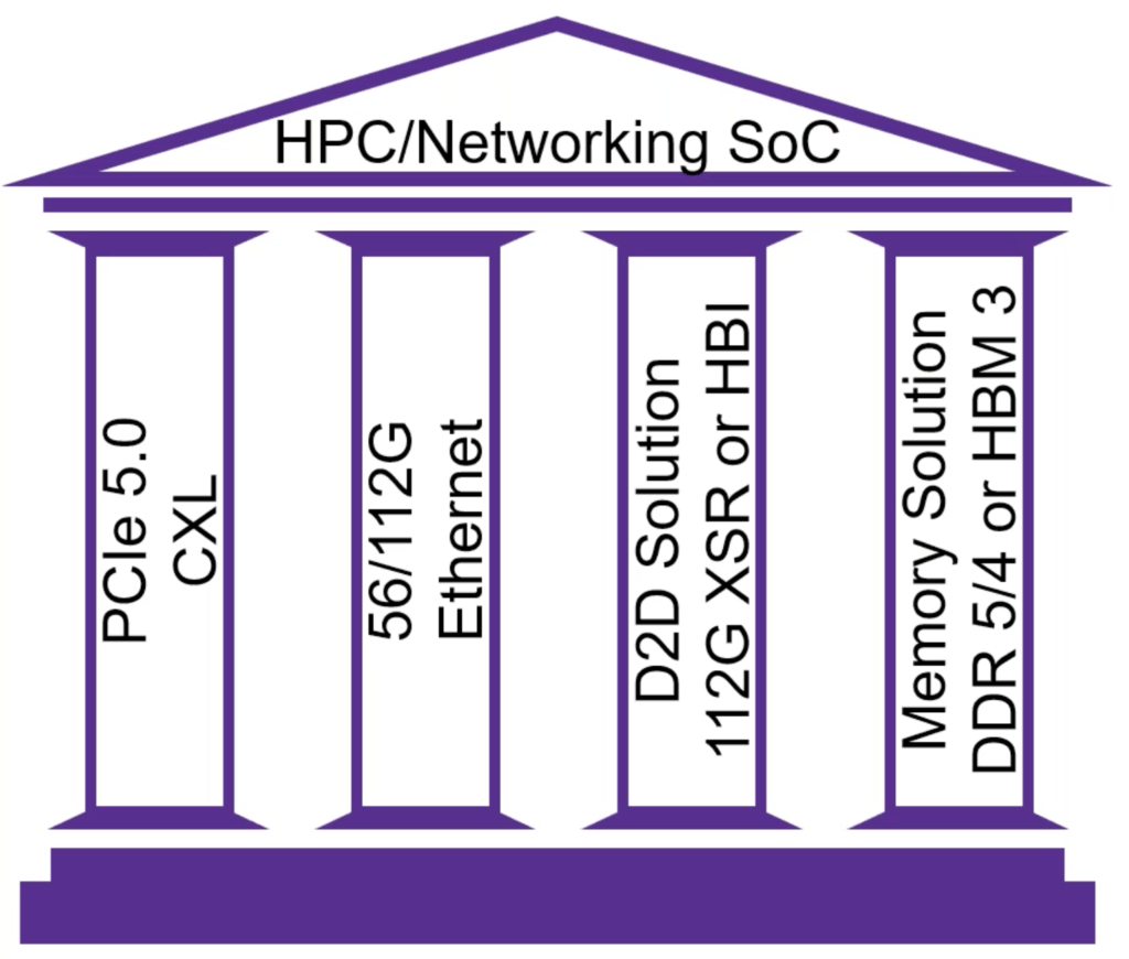 Pillars of HPCNetworking SoC