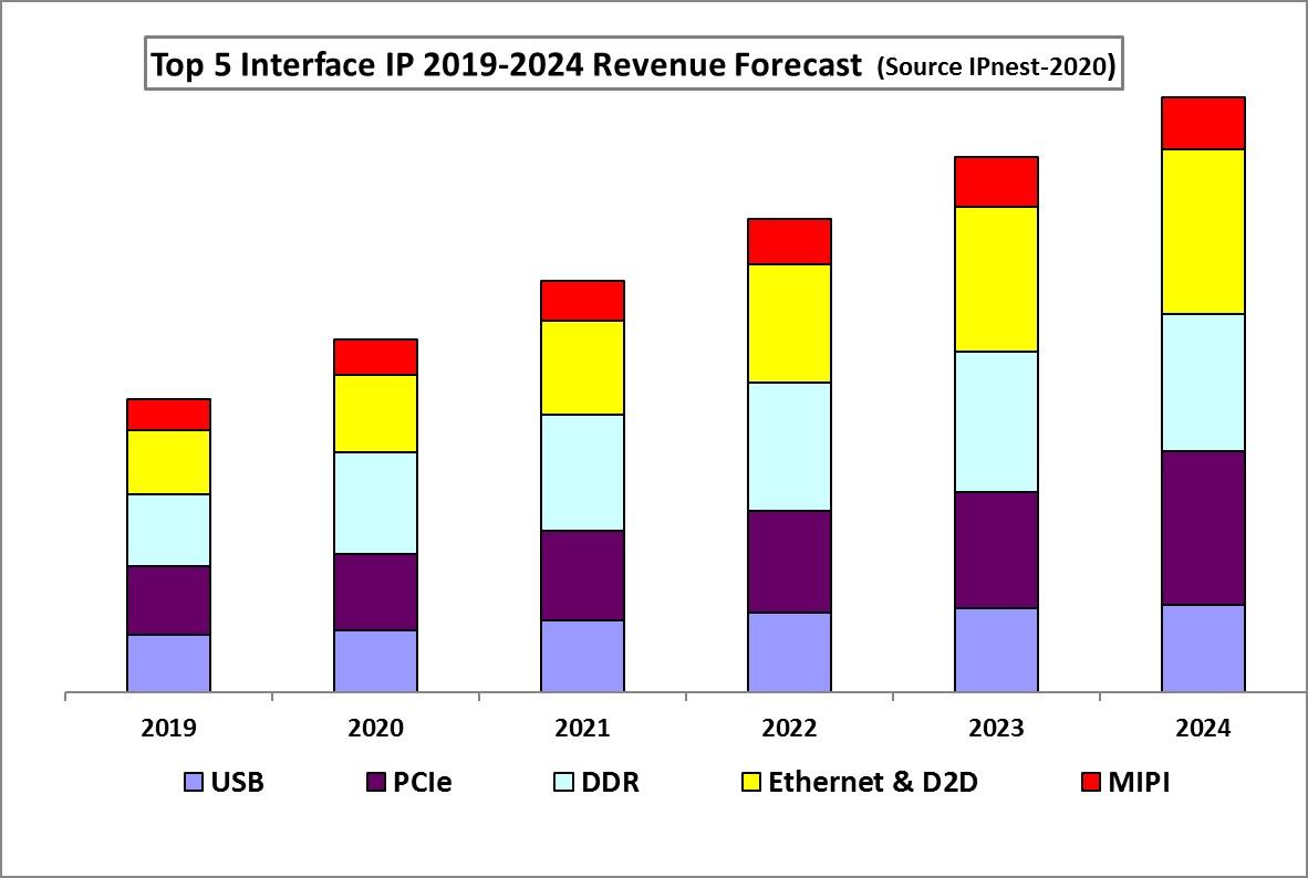 Top 5 Forecast 2020 2024