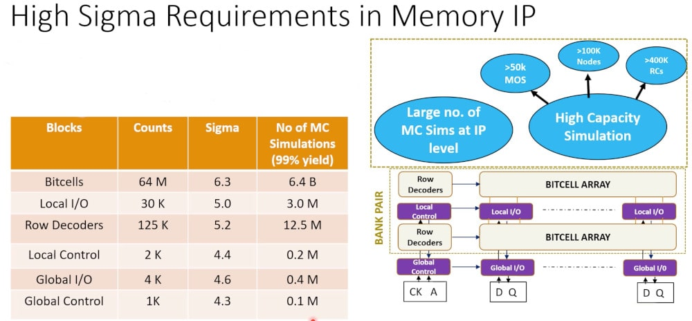 64Mb SRAM example, memory IP