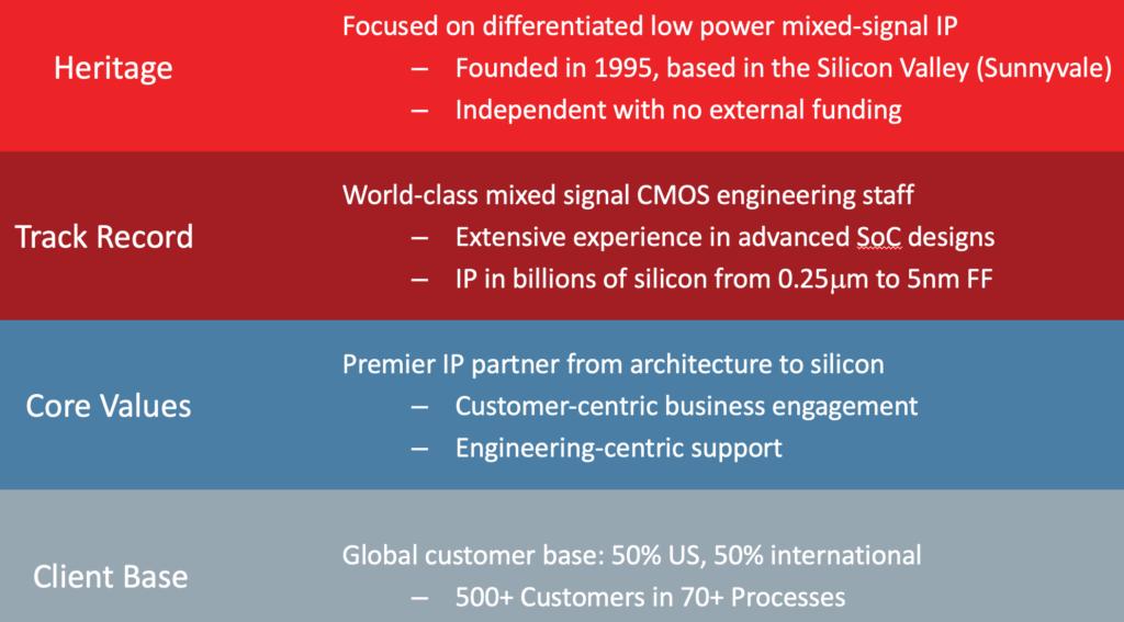Analog Bits Corporate Background