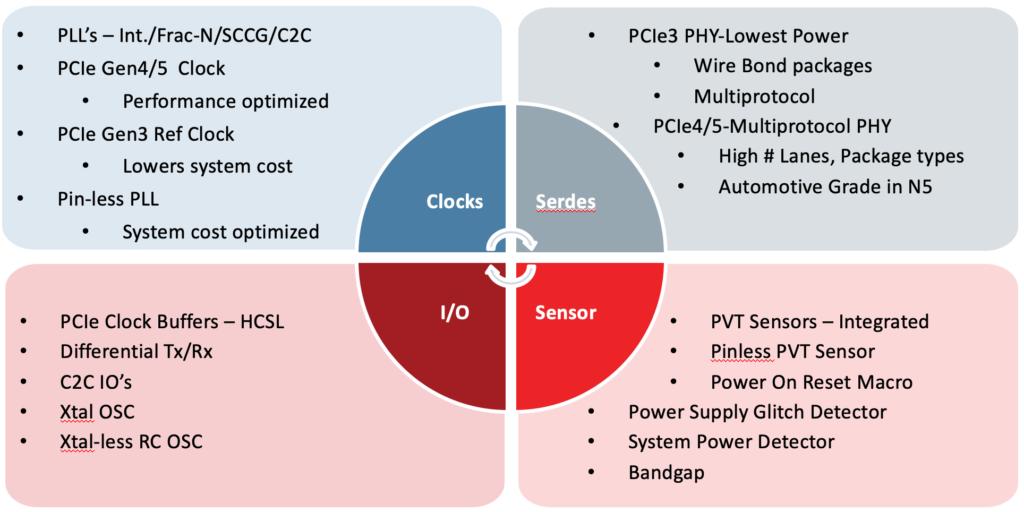 Analog Bits IP Designs Optimized at System Level