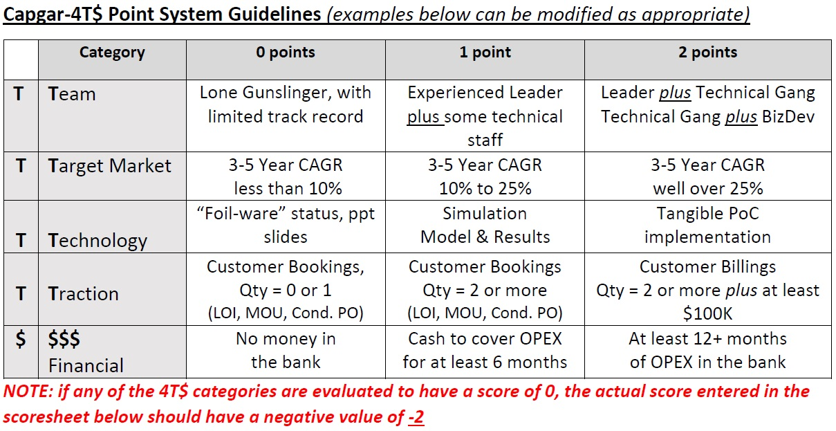 CAPGAR Target Point System Guidelines