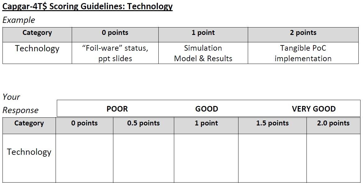 CAPGAR Target Technology Scoring Guidelines