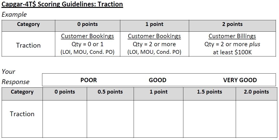 CAPGAR Target Traction Scoring Guidelines